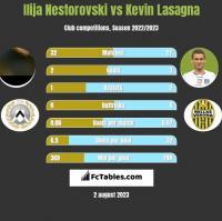 Ilija Nestorovski vs Kevin Lasagna h2h player stats