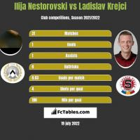 Ilija Nestorovski vs Ladislav Krejci h2h player stats