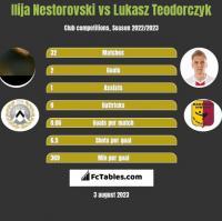 Ilija Nestorovski vs Lukasz Teodorczyk h2h player stats