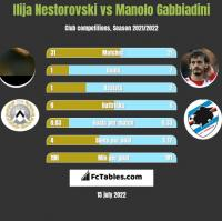 Ilija Nestorovski vs Manolo Gabbiadini h2h player stats