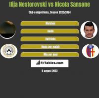 Ilija Nestorovski vs Nicola Sansone h2h player stats