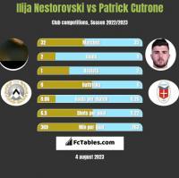 Ilija Nestorovski vs Patrick Cutrone h2h player stats