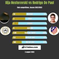 Ilija Nestorovski vs Rodrigo De Paul h2h player stats