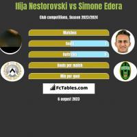 Ilija Nestorovski vs Simone Edera h2h player stats