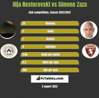 Ilija Nestorovski vs Simone Zaza h2h player stats