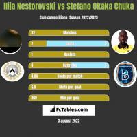 Ilija Nestorovski vs Stefano Okaka Chuka h2h player stats