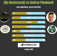 Ilija Nestorovski vs Andrea Pinamonti h2h player stats
