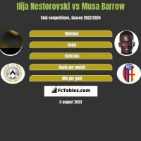 Ilija Nestorovski vs Musa Barrow h2h player stats