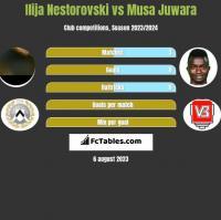 Ilija Nestorovski vs Musa Juwara h2h player stats