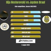 Ilija Nestorovski vs Jayden Braaf h2h player stats