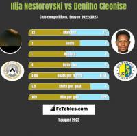 Ilija Nestorovski vs Denilho Cleonise h2h player stats