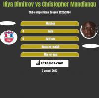 Iliya Dimitrov vs Christopher Mandiangu h2h player stats