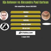 Ilja Antonov vs Alexandru Paul Curtean h2h player stats