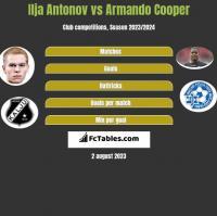 Ilja Antonov vs Armando Cooper h2h player stats