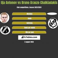Ilja Antonov vs Bruno Arauzo Chalkiadakis h2h player stats