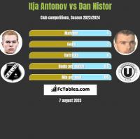 Ilja Antonov vs Dan Nistor h2h player stats