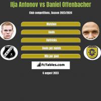 Ilja Antonov vs Daniel Offenbacher h2h player stats