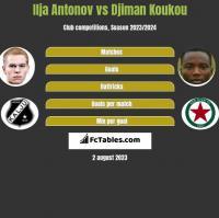Ilja Antonov vs Djiman Koukou h2h player stats