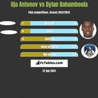 Ilja Antonov vs Dylan Bahamboula h2h player stats