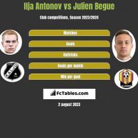 Ilja Antonov vs Julien Begue h2h player stats
