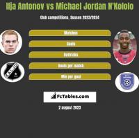 Ilja Antonov vs Michael Jordan N'Kololo h2h player stats