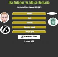 Ilja Antonov vs Moise Romario h2h player stats