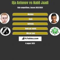 Ilja Antonov vs Nabil Jaadi h2h player stats
