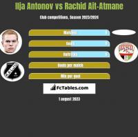 Ilja Antonov vs Rachid Ait-Atmane h2h player stats