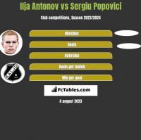 Ilja Antonov vs Sergiu Popovici h2h player stats