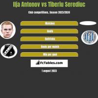 Ilja Antonov vs Tiberiu Serediuc h2h player stats