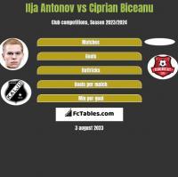 Ilja Antonov vs Ciprian Biceanu h2h player stats