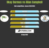 Ilkay Durmus vs Allan Campbell h2h player stats