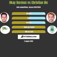 Ilkay Durmus vs Christian Ilic h2h player stats