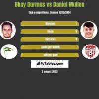 Ilkay Durmus vs Daniel Mullen h2h player stats