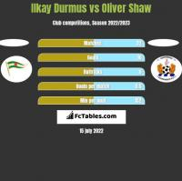 Ilkay Durmus vs Oliver Shaw h2h player stats