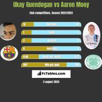 Ilkay Guendogan vs Aaron Mooy h2h player stats