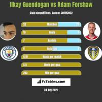 Ilkay Guendogan vs Adam Forshaw h2h player stats