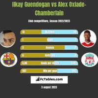 Ilkay Guendogan vs Alex Oxlade-Chamberlain h2h player stats