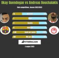 Ilkay Guendogan vs Andreas Bouchalakis h2h player stats