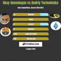 Ilkay Guendogan vs Andriy Yarmolenko h2h player stats