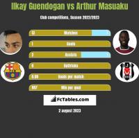 Ilkay Guendogan vs Arthur Masuaku h2h player stats