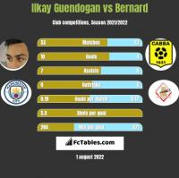 Ilkay Guendogan vs Bernard h2h player stats