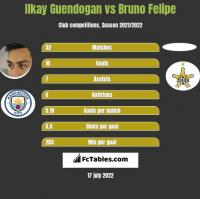 Ilkay Guendogan vs Bruno Felipe h2h player stats