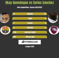Ilkay Guendogan vs Carlos Sanchez h2h player stats