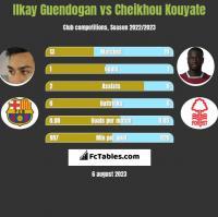Ilkay Guendogan vs Cheikhou Kouyate h2h player stats