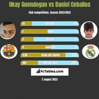Ilkay Guendogan vs Daniel Ceballos h2h player stats