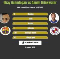 Ilkay Guendogan vs Daniel Drinkwater h2h player stats