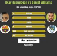 Ilkay Guendogan vs Daniel Williams h2h player stats