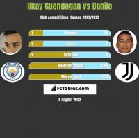 Ilkay Guendogan vs Danilo h2h player stats