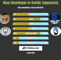 Ilkay Guendogan vs Davide Zappacosta h2h player stats